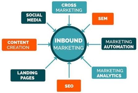 Blog-Solucionweb-Inbound-Marketing-Una-estrategia-para-tu-empresa-cuatro